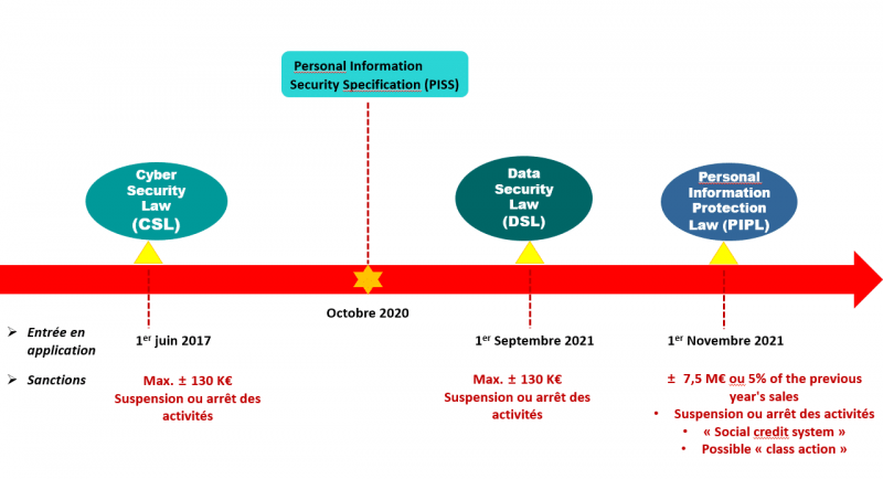 Data protection regulation in China